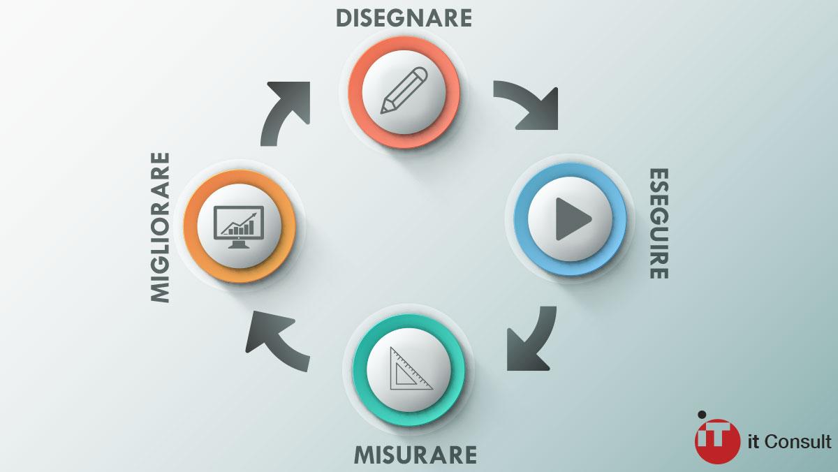 Processo - it consult