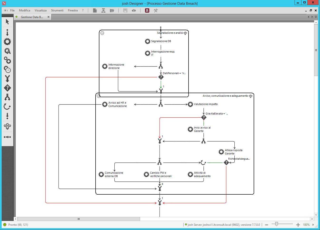 Processo gestione data breach